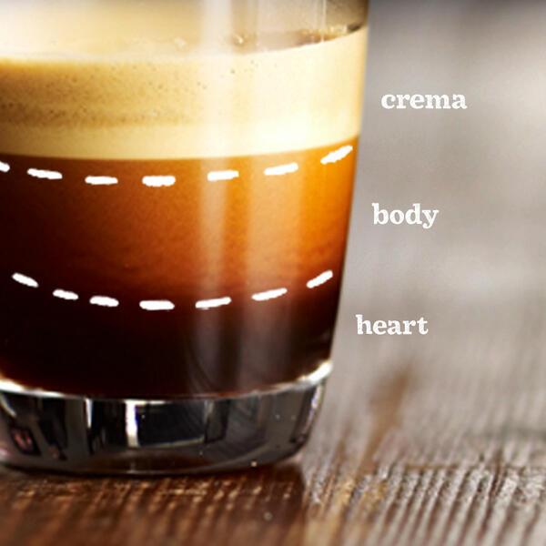 Crema, test, szív - az eszpresszo részei